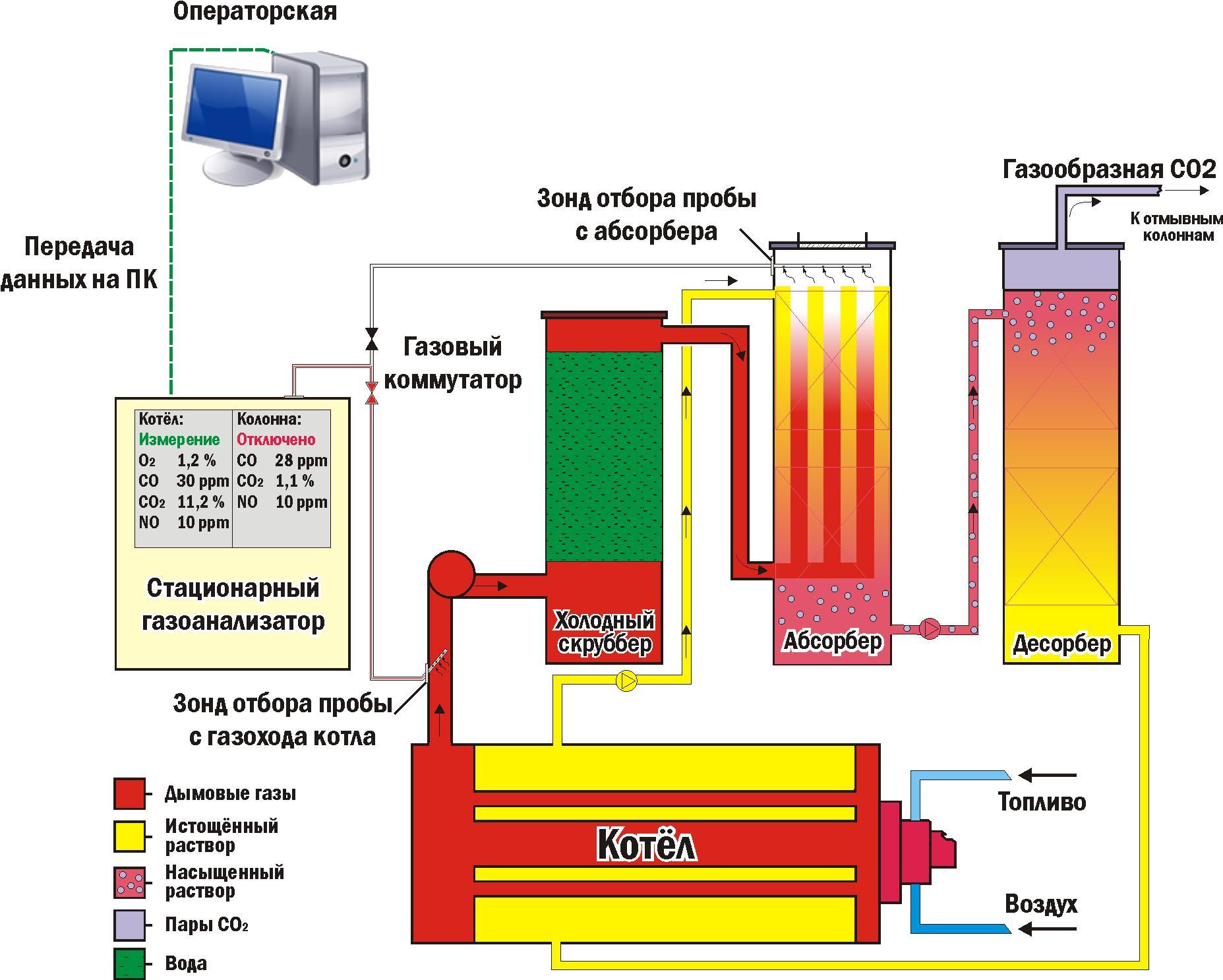 схема завода CO2.
